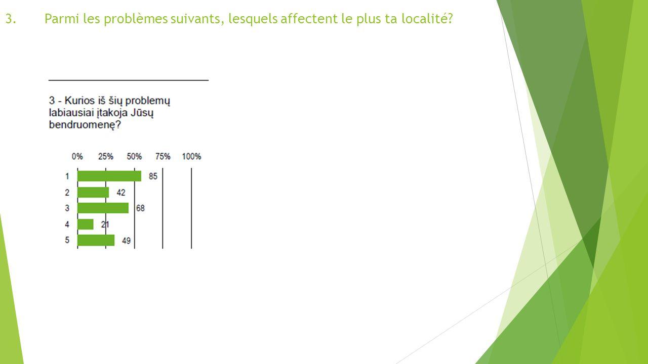 3.Parmi les problèmes suivants, lesquels affectent le plus ta localité?