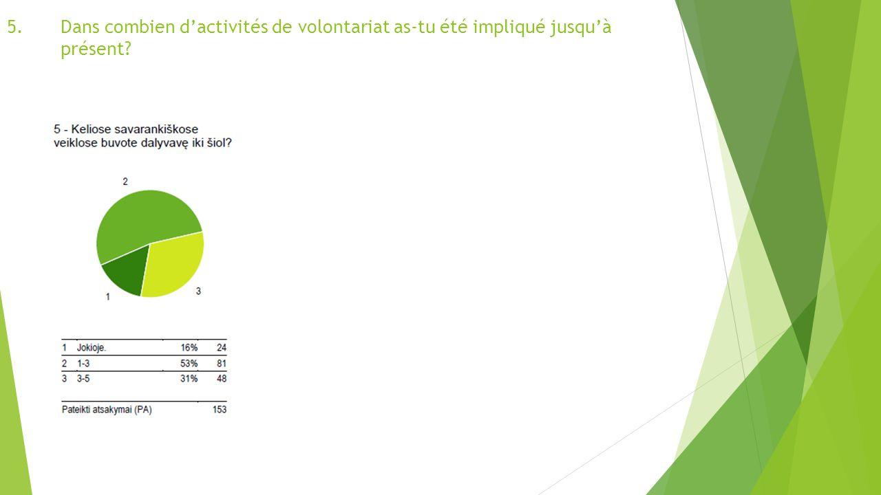 5.Dans combien d'activités de volontariat as-tu été impliqué jusqu'à présent?
