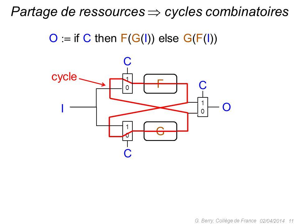 02/04/2014 11 G. Berry, Collège de France Partage de ressources  cycles combinatoires O  if C then F(G(I)) else G(F(I)) cycle F G C C I O C 1010 10