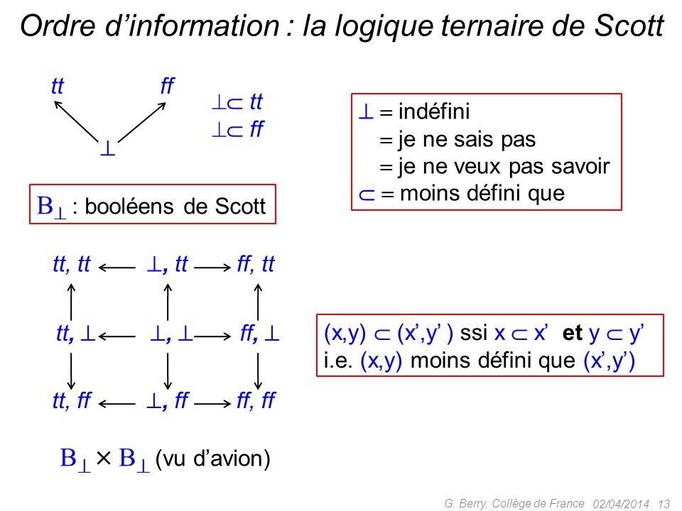 02/04/2014 13 G. Berry, Collège de France Ordre d'information : la logique ternaire de Scott  ttff  tt  ff B  : booléens de Scott   indéfini 
