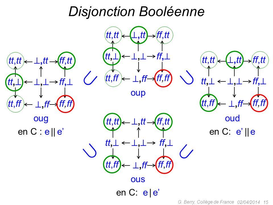 02/04/2014 15 G. Berry, Collège de France Disjonction Booléenne tt, ,, ,tt tt,tt ,ff tt,ff ff,  ff,tt ff,ff ous en C: e | e' tt, ,, ,tt