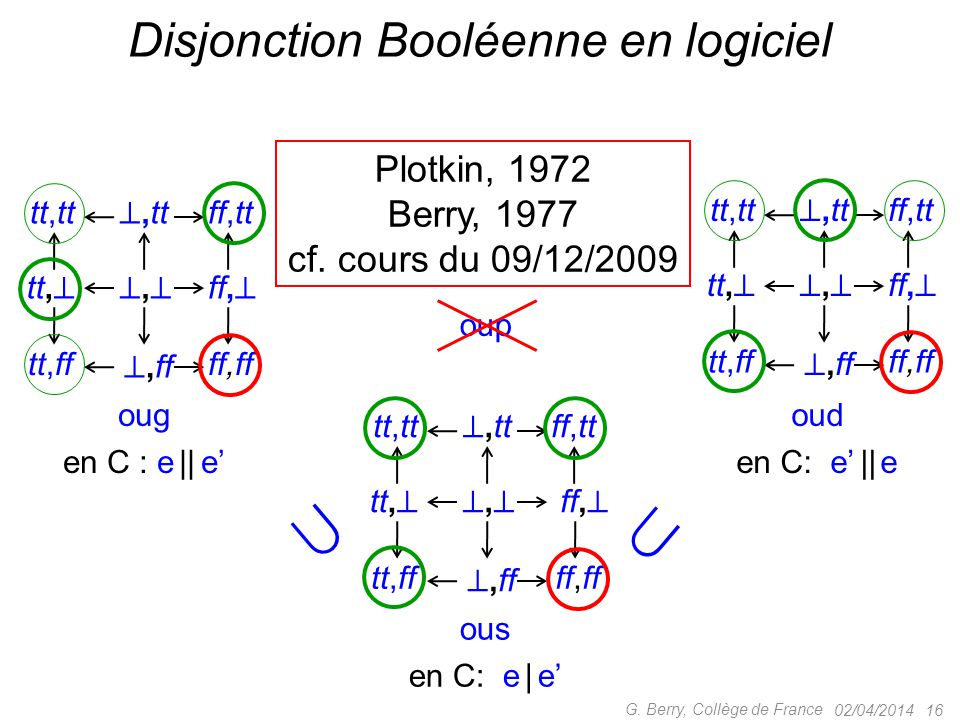 02/04/2014 16 G. Berry, Collège de France Disjonction Booléenne en logiciel tt, ,, ,tt tt,tt ,ff tt,ff ff,  ff,tt ff,ff ous en C: e | e' tt, 