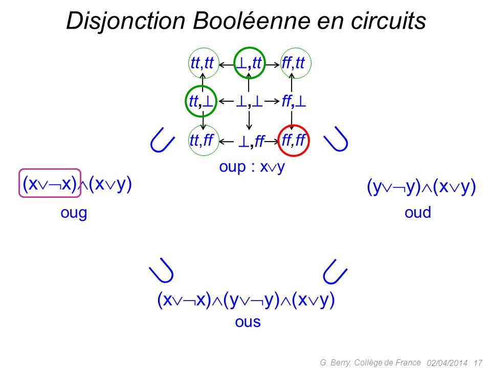 02/04/2014 17 G. Berry, Collège de France Disjonction Booléenne en circuits ous ougoud tt, ,, ,tt tt,tt ,ff tt,ff ff,  ff,tt ff,ff oup : x  y