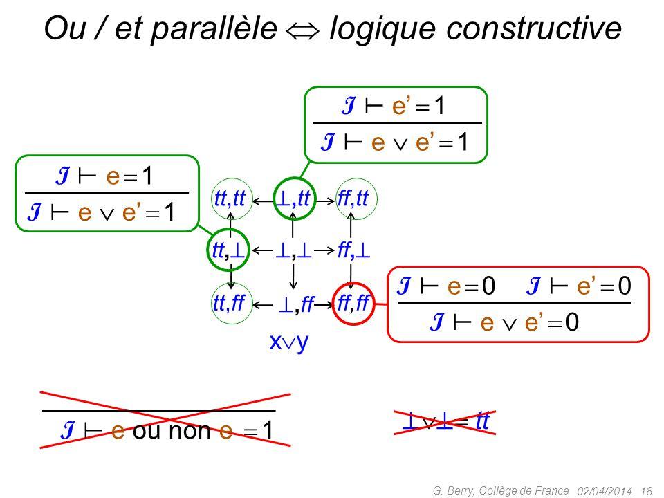 02/04/2014 18 G. Berry, Collège de France Ou / et parallèle  logique constructive tt, ,, ,tt tt,tt ,ff tt,ff ff,  ff,tt ff,ff xy xy I e  0