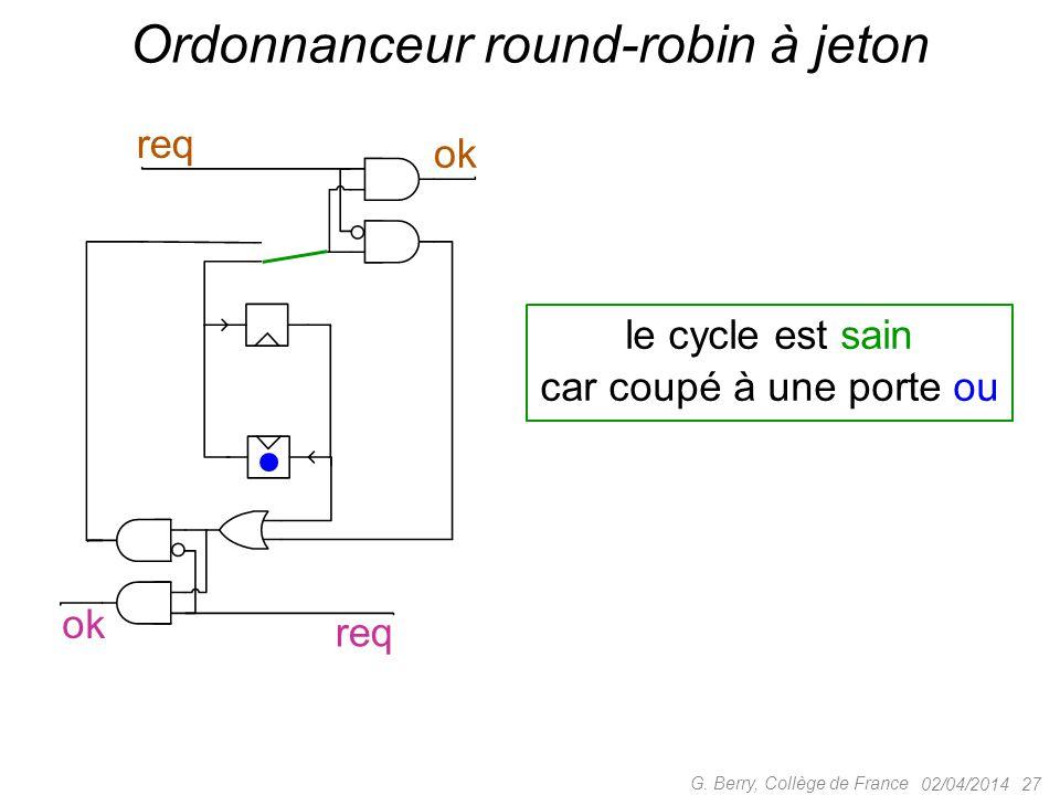 02/04/2014 27 G. Berry, Collège de France Ordonnanceur round-robin à jeton le cycle est sain car coupé à une porte ou ok req ok