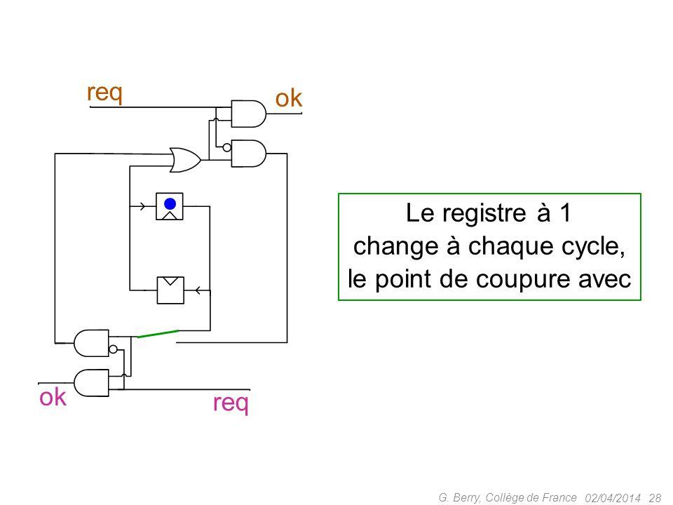 02/04/2014 28 G. Berry, Collège de France ok req ok Le registre à 1 change à chaque cycle, le point de coupure avec