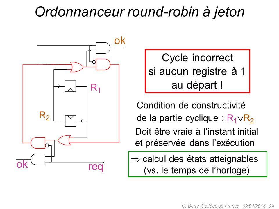 02/04/2014 29 G. Berry, Collège de France Ordonnanceur round-robin à jeton Cycle incorrect si aucun registre à 1 au départ ! ok req ok Condition de co
