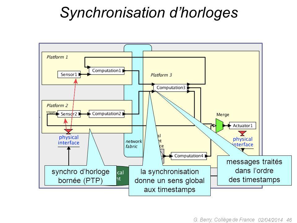 02/04/2014 46 G. Berry, Collège de France synchro d'horloge bornée (PTP) la synchronisation donne un sens global aux timestamps messages traités dans