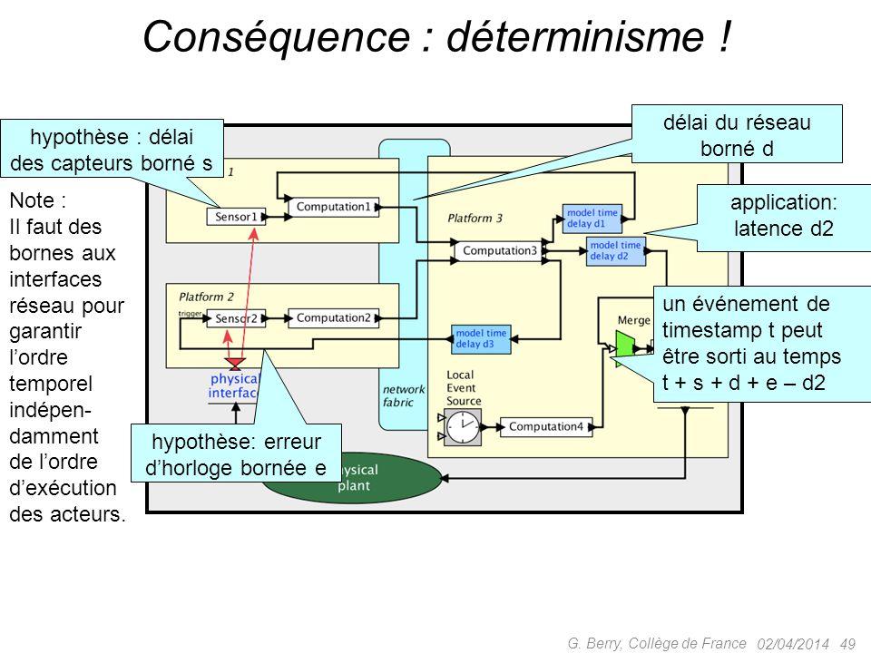 02/04/2014 49 G. Berry, Collège de France Conséquence : déterminisme ! délai du réseau borné d un événement de timestamp t peut être sorti au temps t