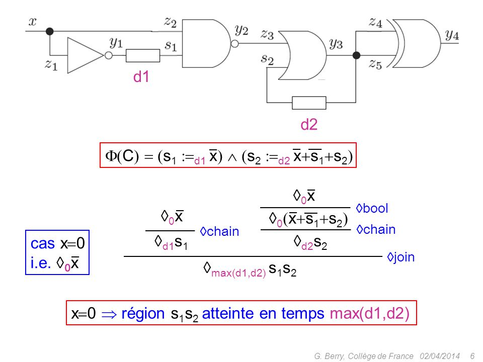 02/04/20146G. Berry, Collège de France d2 d1  max(d1,d2) s 1 s 2 cas x  0 i.e.  0 x  C    s 1  d1 x    s 2  d2 x  s 1  s 2  0x0x 