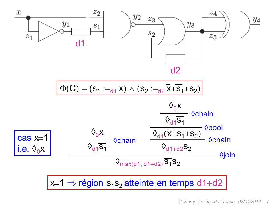 02/04/20147G. Berry, Collège de France cas x  1 i.e.  0 x 0x0x  chain  d1  x  s 1  s 2   bool  d1  d2 s 2  chain  join  d1 s 1 0x0x
