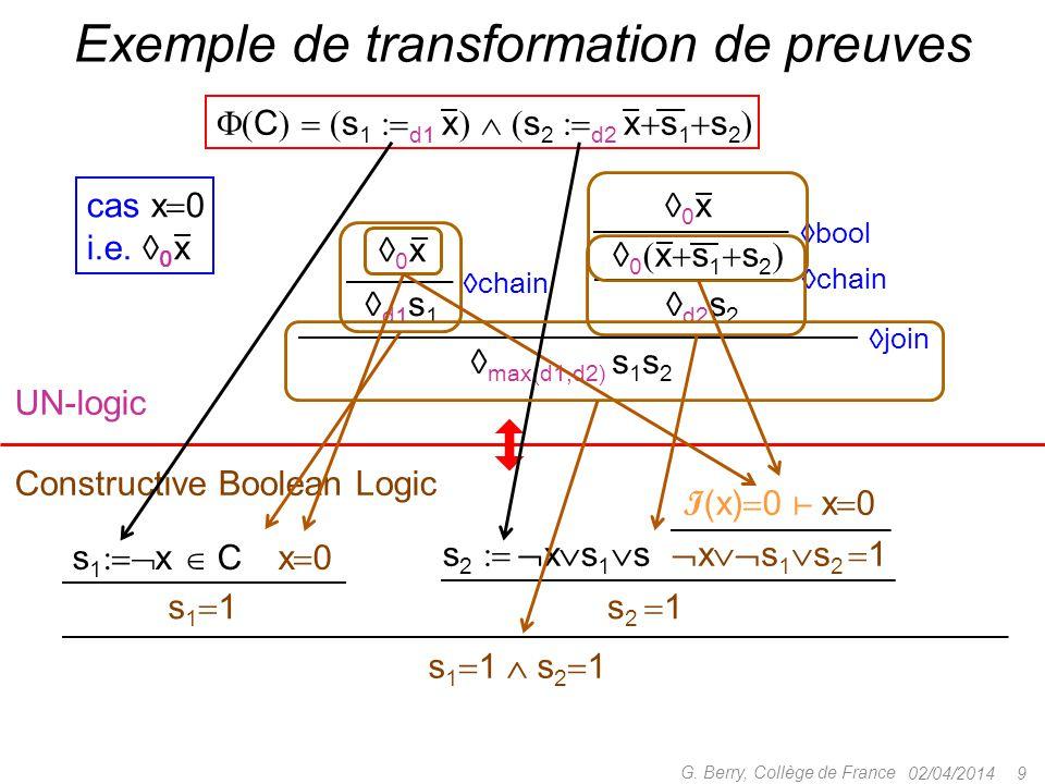 02/04/2014 9 G. Berry, Collège de France Exemple de transformation de preuves  max(d1,d2) s 1 s 2 cas x  0 i.e.  0 x  C    s 1  d1 x    s
