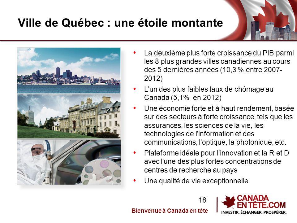 Ville de Québec : une étoile montante La deuxième plus forte croissance du PIB parmi les 8 plus grandes villes canadiennes au cours des 5 dernières années (10,3 % entre 2007- 2012) L'un des plus faibles taux de chômage au Canada (5,1% en 2012) Une économie forte et à haut rendement, basée sur des secteurs à forte croissance, tels que les assurances, les sciences de la vie, les technologies de l information et des communications, l'optique, la photonique, etc.