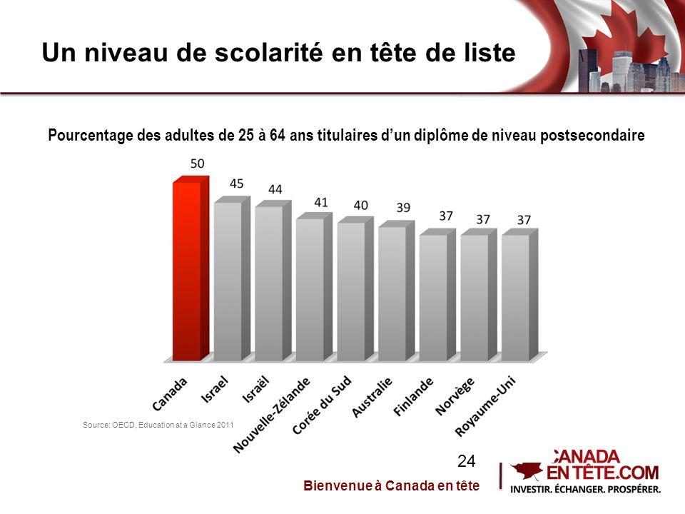 Un niveau de scolarité en tête de liste Pourcentage des adultes de 25 à 64 ans titulaires d'un diplôme de niveau postsecondaire Source: OECD, Education at a Glance 2011 Bienvenue à Canada en tête 24