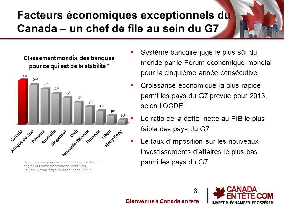 Facteurs économiques exceptionnels du Canada – un chef de file au sein du G7 Système bancaire jugé le plus sûr du monde par le Forum économique mondial pour la cinquième année consécutive Croissance économique la plus rapide parmi les pays du G7 prévue pour 2013, selon l'OCDE Le ratio de la dette nette au PIB le plus faible des pays du G7 Le taux d'imposition sur les nouveaux investissements d'affaires le plus bas parmi les pays du G7 Classement mondial des banques pour ce qui est de la stabilité * Standing among 142 countries.