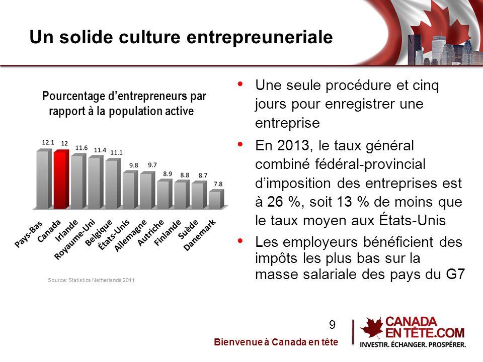 Un solide culture entrepreuneriale Une seule procédure et cinq jours pour enregistrer une entreprise En 2013, le taux général combiné fédéral-provincial d'imposition des entreprises est à 26 %, soit 13 % de moins que le taux moyen aux États-Unis Les employeurs bénéficient des impôts les plus bas sur la masse salariale des pays du G7 Pourcentage d'entrepreneurs par rapport à la population active Source: Statistics Netherlands 2011 Bienvenue à Canada en tête 9