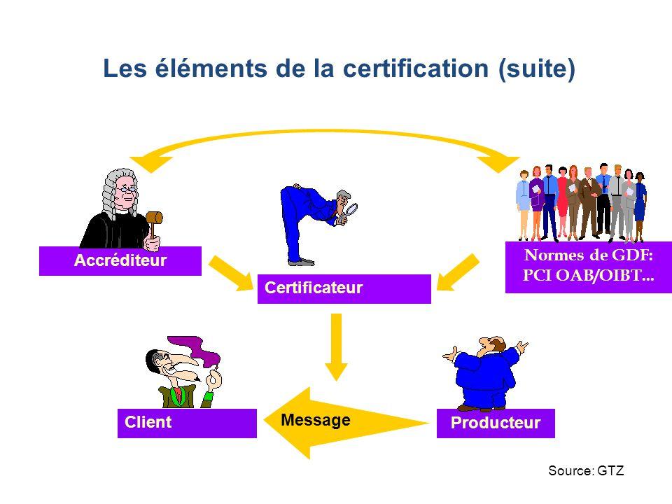 Les éléments de la certification (suite) Accréditeur Certificateur ProducteurClient Normes de GDF: PCI OAB/OIBT... Message Source: GTZ