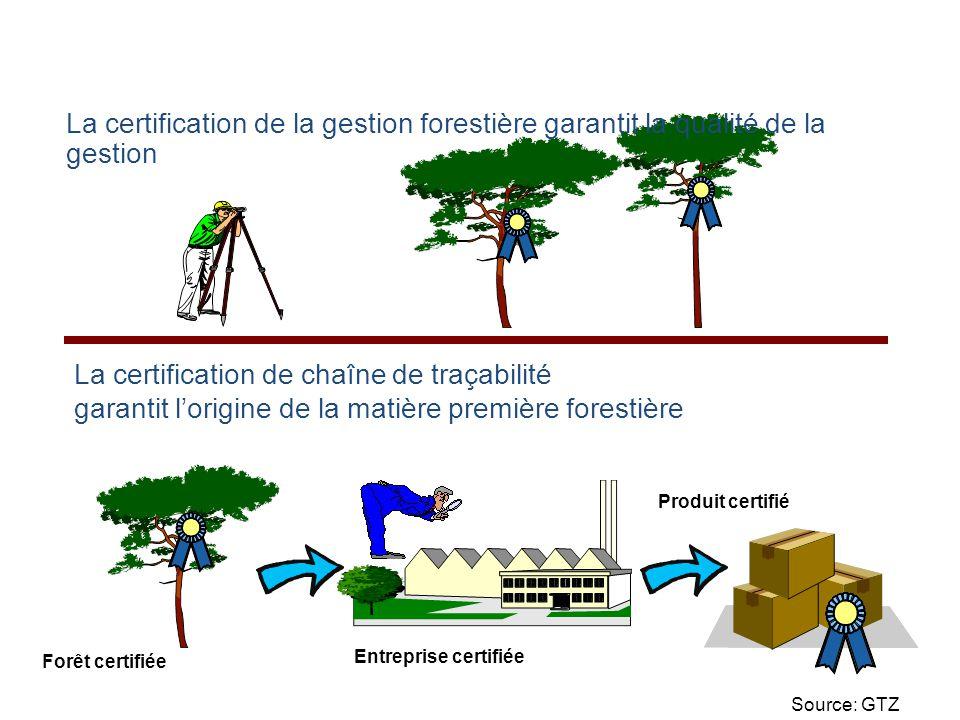 La certification de la gestion forestière garantit la qualité de la gestion La certification de chaîne de traçabilité garantit l'origine de la matière