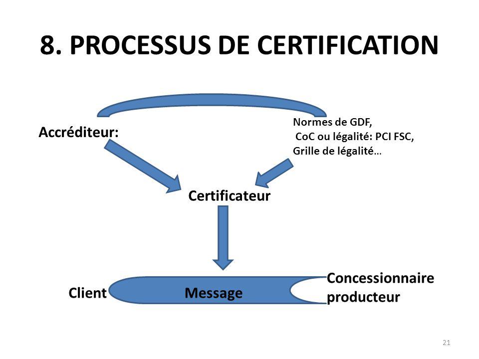 21 8. PROCESSUS DE CERTIFICATION Accréditeur: Normes de GDF, CoC ou légalité: PCI FSC, Grille de légalité… Certificateur Client Concessionnaire produc