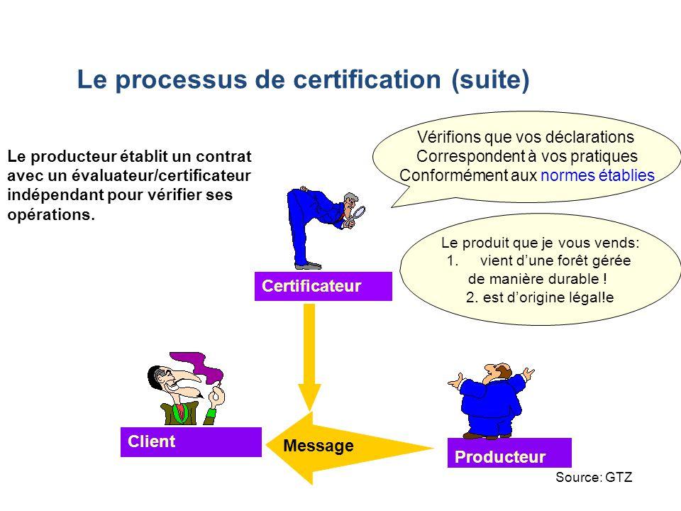 Certificateur Producteur Client Vérifions que vos déclarations Correspondent à vos pratiques Conformément aux normes établies Le producteur établit un