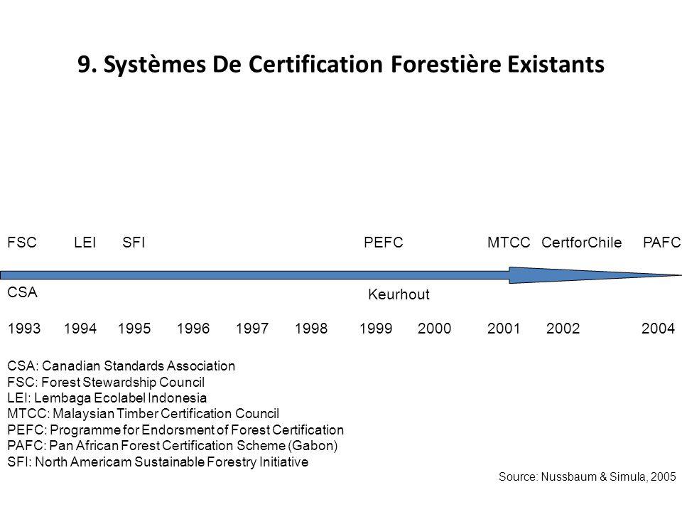 9. Systèmes De Certification Forestière Existants FSCLEISFIPEFCMTCCCertforChile CSA 19931995199719961999199820012000200420021994 PAFC CSA: Canadian St