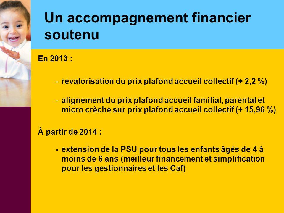 Un accompagnement financier soutenu En 2013 : -revalorisation du prix plafond accueil collectif (+ 2,2 %) -alignement du prix plafond accueil familial