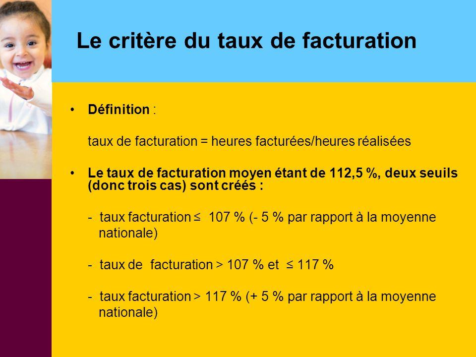 Le critère du taux de facturation Définition : taux de facturation = heures facturées/heures réalisées Le taux de facturation moyen étant de 112,5 %,
