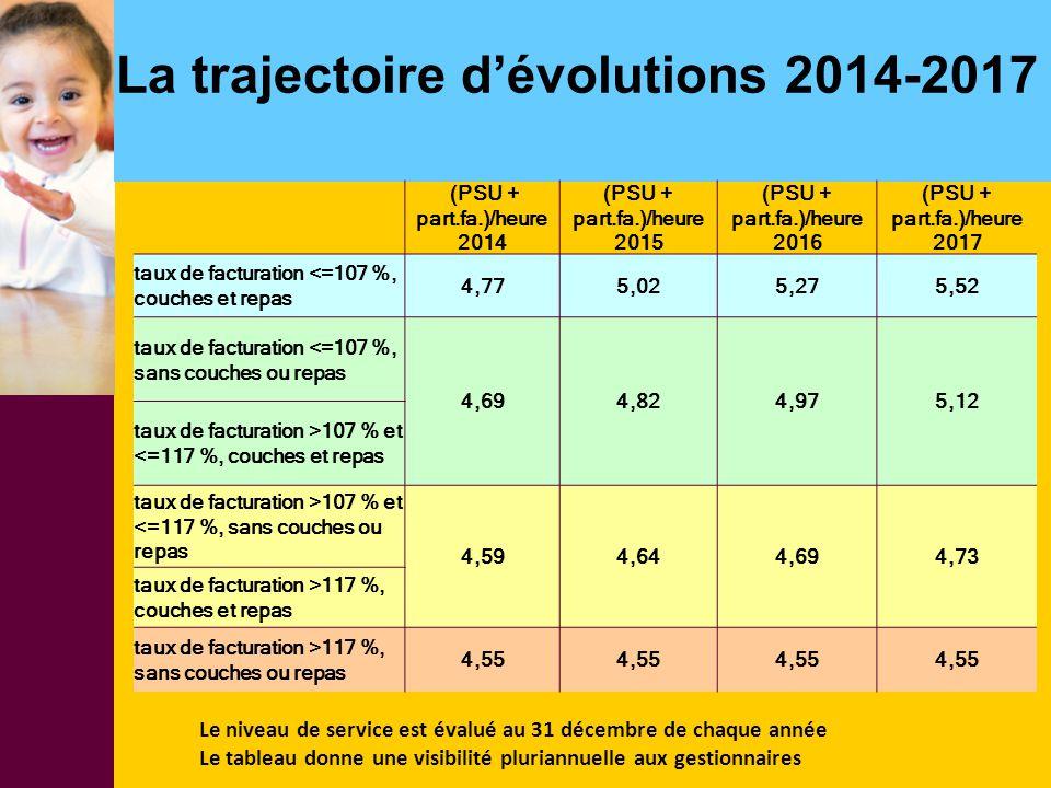(PSU + part.fa.)/heure 2014 (PSU + part.fa.)/heure 2015 (PSU + part.fa.)/heure 2016 (PSU + part.fa.)/heure 2017 taux de facturation <=107 %, couches e