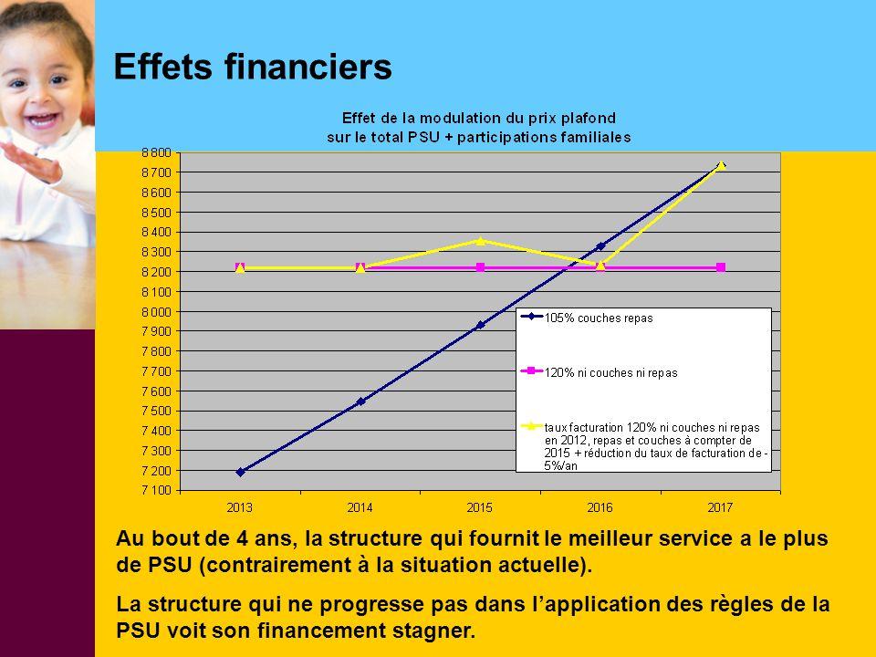 Effets financiers Au bout de 4 ans, la structure qui fournit le meilleur service a le plus de PSU (contrairement à la situation actuelle). La structur