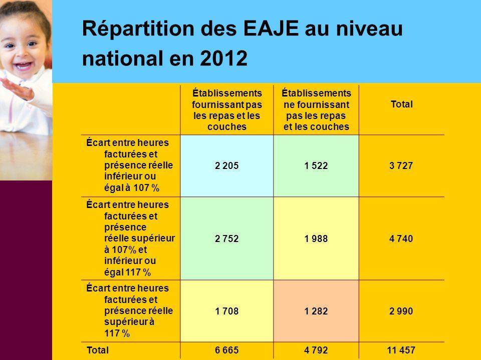 Répartition des EAJE au niveau national en 2012 Établissements fournissant pas les repas et les couches Établissements ne fournissant pas les repas et