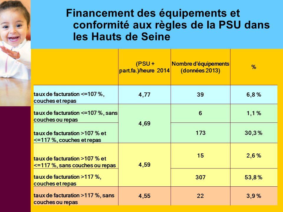 Financement des équipements et conformité aux règles de la PSU dans les Hauts de Seine (PSU + part.fa.)/heure 2014 Nombre d'équipements (données 2013)