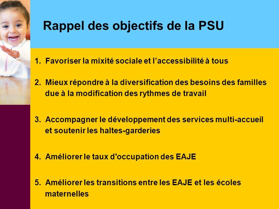 Rappel des objectifs de la PSU 1. Favoriser la mixité sociale et l'accessibilité à tous 2. Mieux répondre à la diversification des besoins des famille