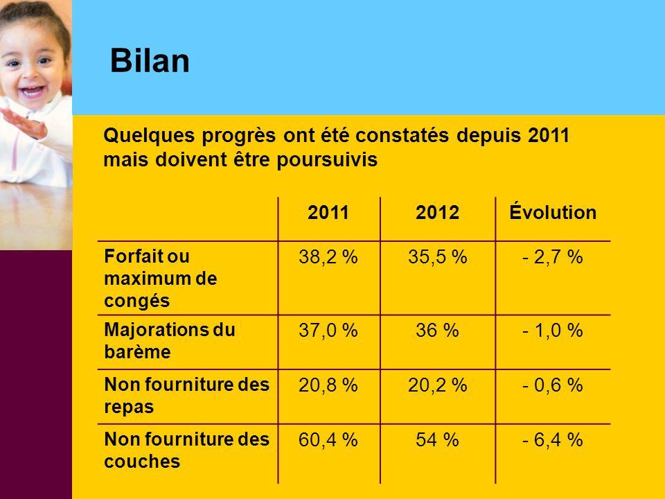 Bilan 20112012Évolution Forfait ou maximum de congés 38,2 %35,5 %- 2,7 % Majorations du barème 37,0 %36 %- 1,0 % Non fourniture des repas 20,8 %20,2 %