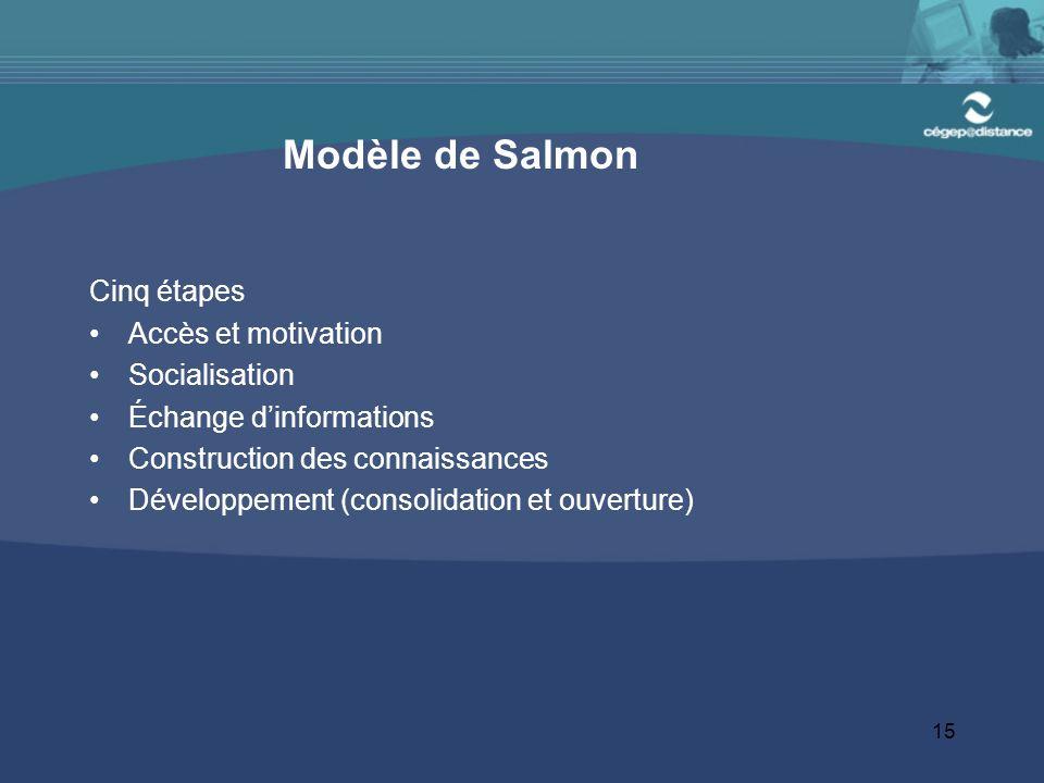 15 Modèle de Salmon Cinq étapes Accès et motivation Socialisation Échange d'informations Construction des connaissances Développement (consolidation et ouverture)
