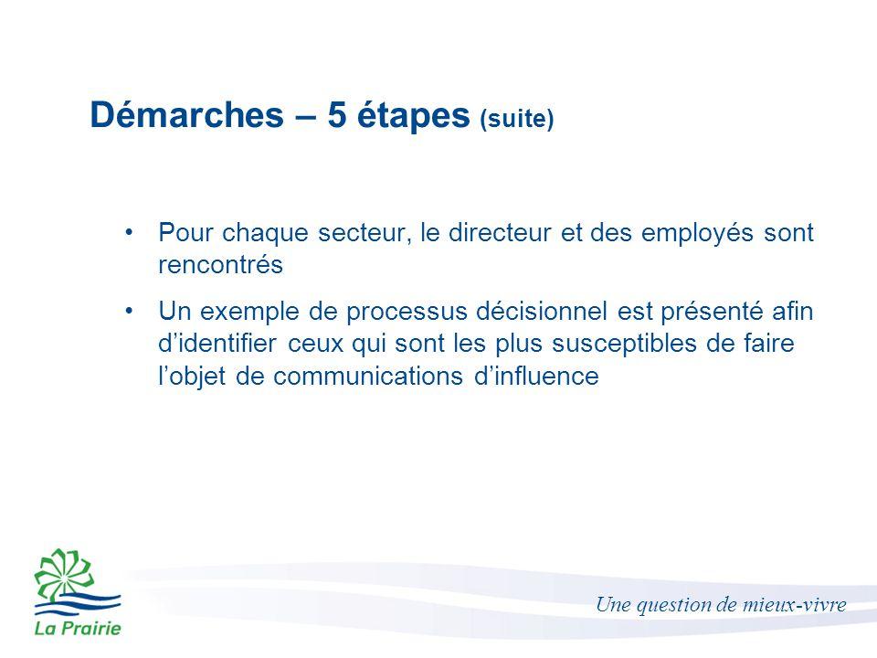 Une question de mieux-vivre Démarches – 5 étapes (suite) Pour chaque secteur, le directeur et des employés sont rencontrés Un exemple de processus décisionnel est présenté afin d'identifier ceux qui sont les plus susceptibles de faire l'objet de communications d'influence