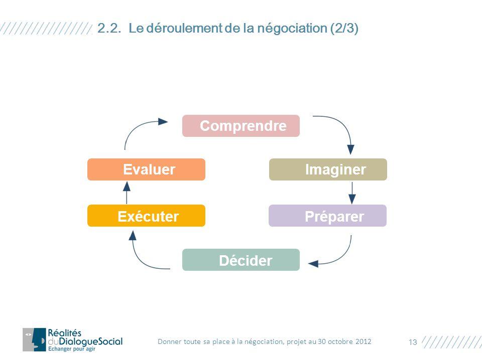 2.2. Le déroulement de la négociation (2/3) Donner toute sa place à la négociation, projet au 30 octobre 2012 13 Comprendre EvaluerImaginer ExécuterPr