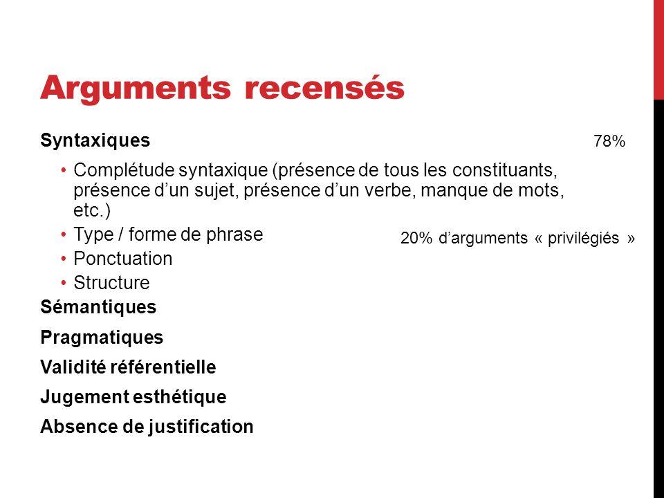 Arguments recensés Syntaxiques Complétude syntaxique (présence de tous les constituants, présence d'un sujet, présence d'un verbe, manque de mots, etc