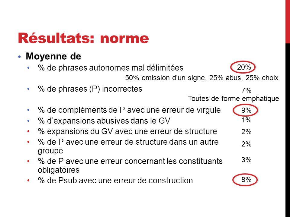 Résultats: norme Moyenne de % de phrases autonomes mal délimitées % de phrases (P) incorrectes % de compléments de P avec une erreur de virgule % d'ex