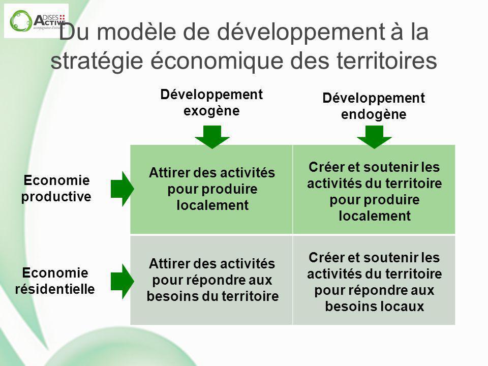 Du modèle de développement à la stratégie économique des territoires Développement exogène Développement endogène Economie productive Economie résiden