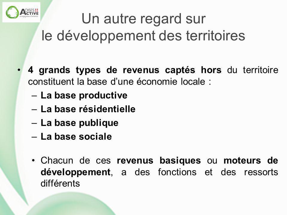 Un autre regard sur le développement des territoires 4 grands types de revenus captés hors du territoire constituent la base d'une économie locale : –