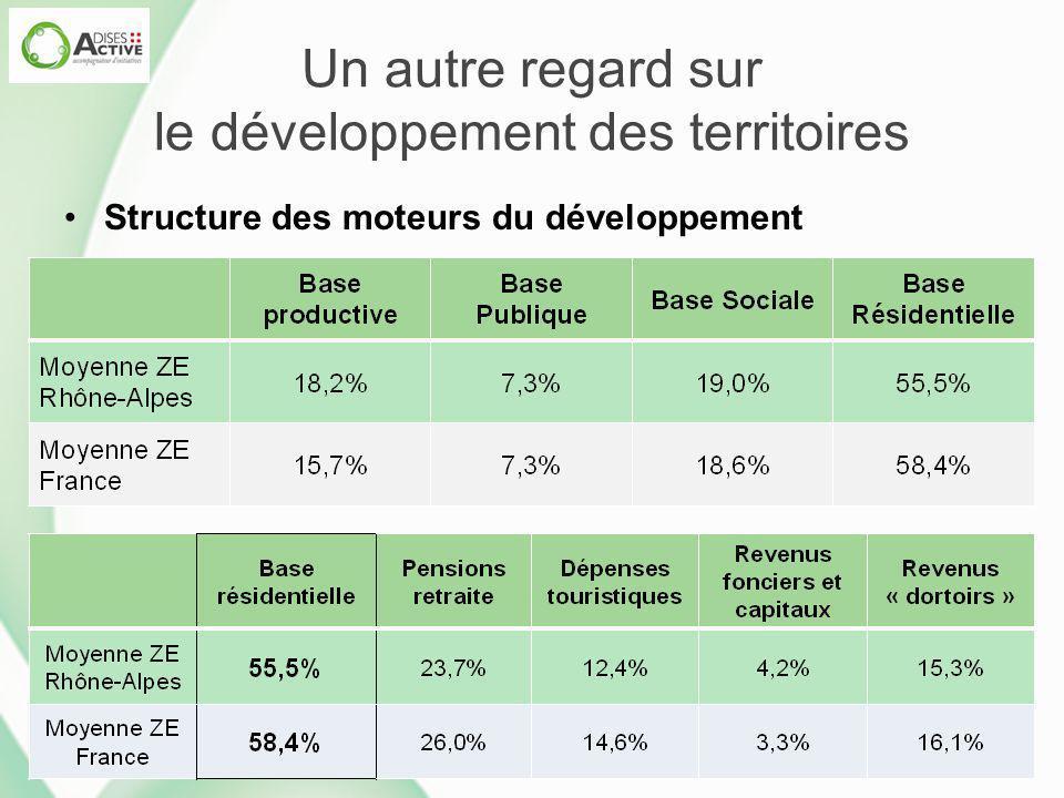 Un autre regard sur le développement des territoires Structure des moteurs du développement