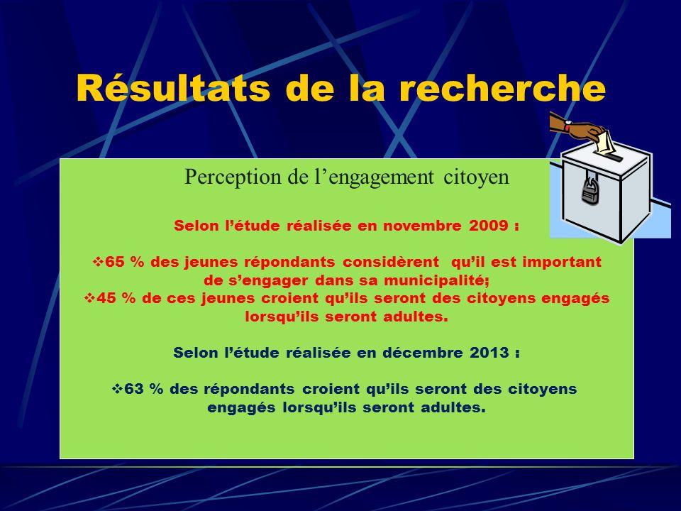 Résultats de la recherche Perception de l'engagement citoyen Selon l'étude réalisée en novembre 2009 :  65 % des jeunes répondants considèrent qu'il est important de s'engager dans sa municipalité;  45 % de ces jeunes croient qu'ils seront des citoyens engagés lorsqu'ils seront adultes.