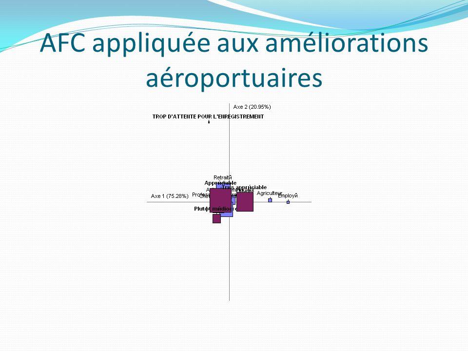 AFC appliquée aux améliorations aéroportuaires