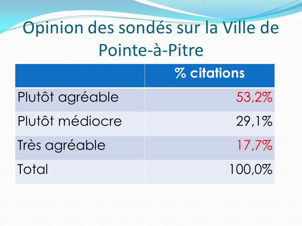 Opinion des sondés sur la Ville de Pointe-à-Pitre % citations Plutôt agréable53,2% Plutôt médiocre29,1% Très agréable17,7% Total100,0%