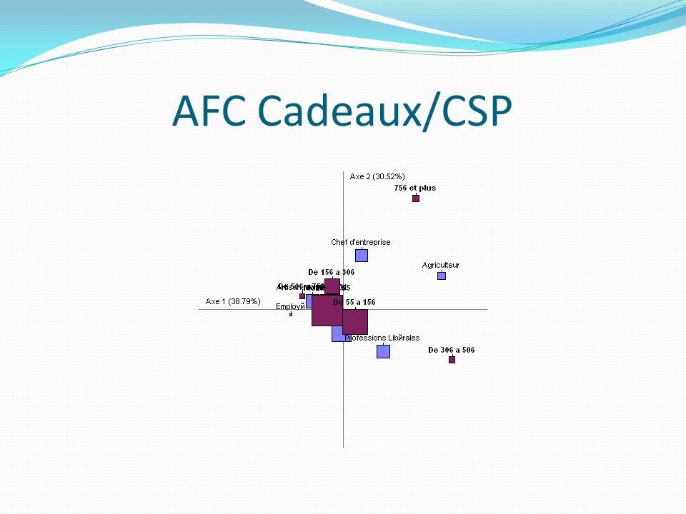 AFC Cadeaux/CSP