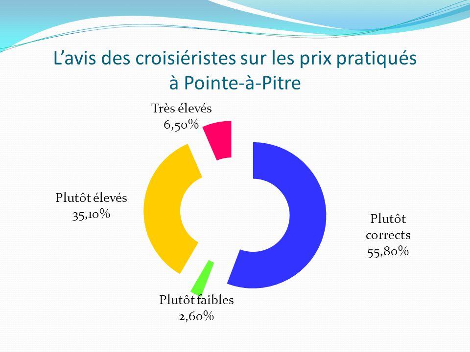 L'avis des croisiéristes sur les prix pratiqués à Pointe-à-Pitre