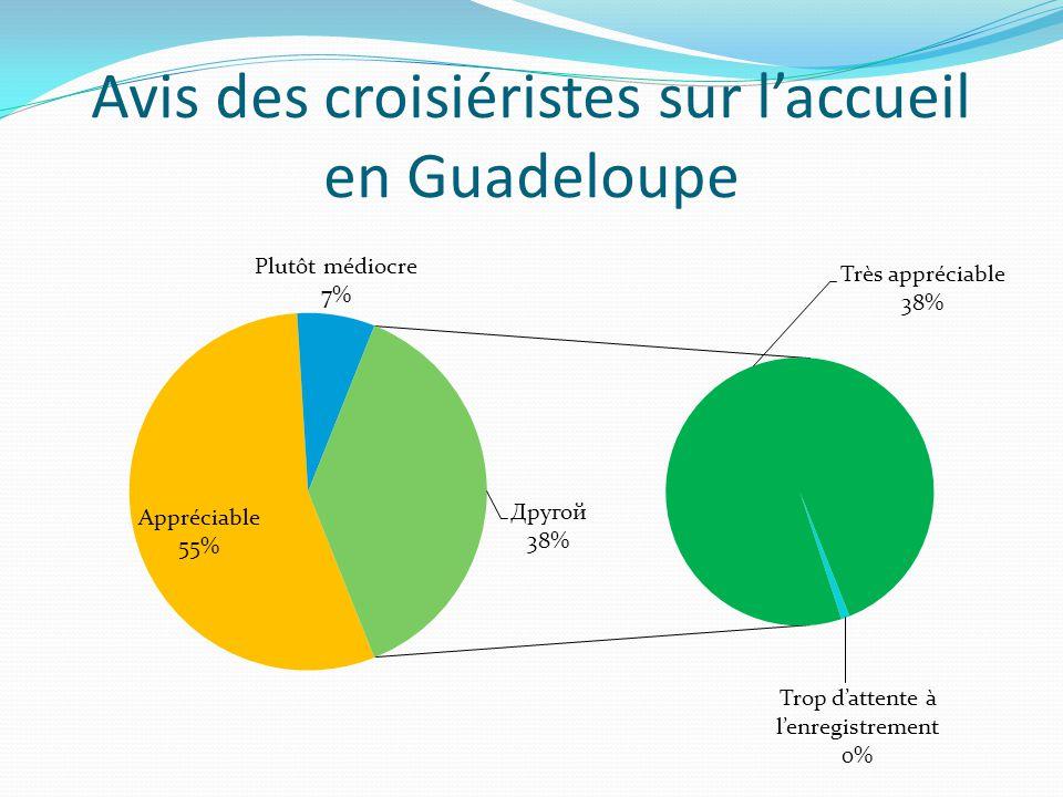 Avis des croisiéristes sur l'accueil en Guadeloupe
