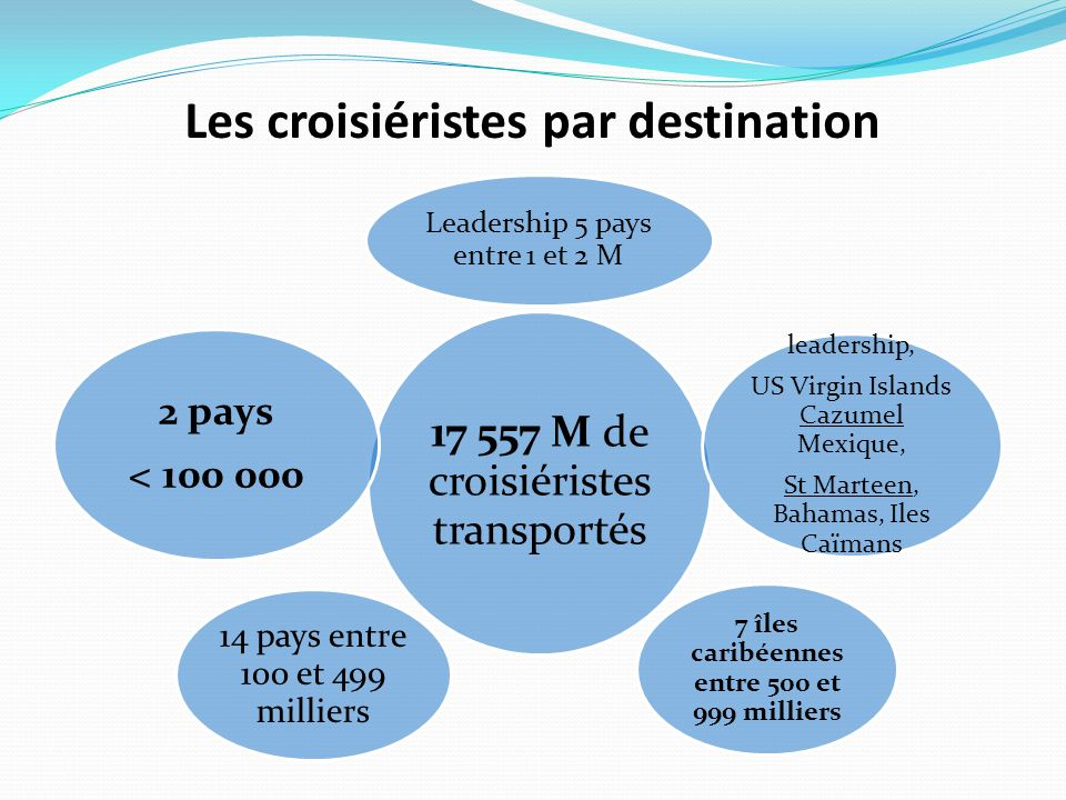 Estimation des ressources totales injectées dans l'économie locale (saison 2011/2012) Restaurati onCadeauxExcursion Total dépenses Taxe aéroport Saison croisière 2 011/2012 Taxes portuaire s (Janv./avr.