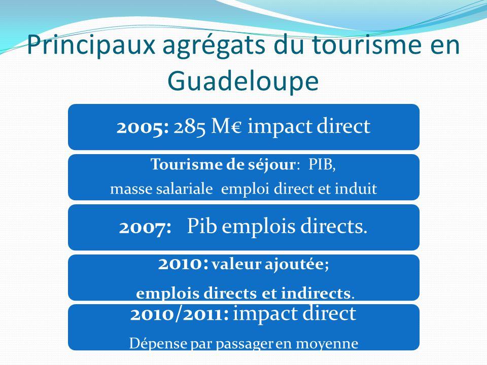 Principaux agrégats du tourisme en Guadeloupe 2005: 285 M€ impact direct Tourisme de séjour: PIB, masse salariale emploi direct et induit 2007: Pib emplois directs.