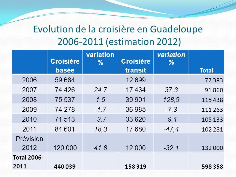Evolution de la croisière en Guadeloupe 2006-2011 (estimation 2012) Croisière basée variation % Croisière transit variation % Total 200659 68412 699 72 383 200774 42624,717 43437,3 91 860 200875 5371,539 901128,9 115 438 200974 278-1,736 985-7,3 111 263 201071 513-3,733 620-9,1 105 133 201184 60118,317 680-47,4 102 281 Prévision 2012120 00041,812 000-32,1 132 000 Total 2006- 2011440 039158 319 598 358